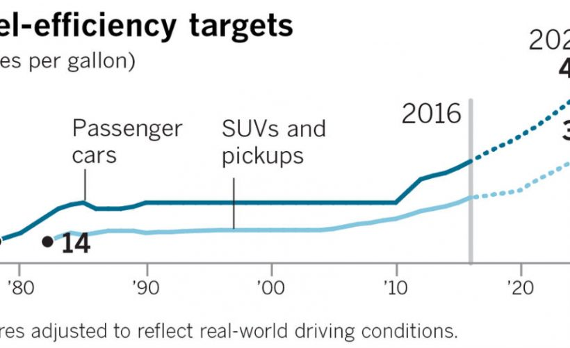 Hybrid and EV Models are Having a Significant Impact on Pollution