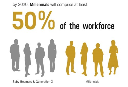 How to Attract Millennials To Your Workplace